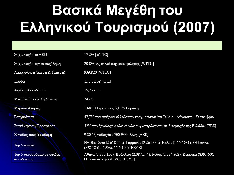 Βασικά Μεγέθη του Ελληνικού Τουρισμού (2007)