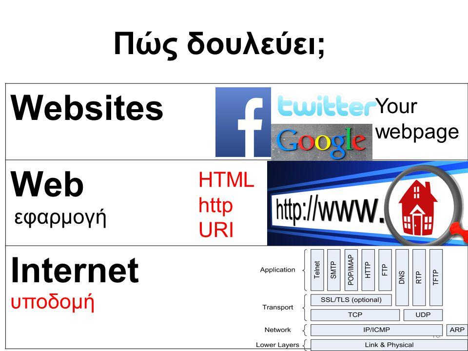 Websites Web Internet Πώς δουλεύει; Your webpage HTML http URI