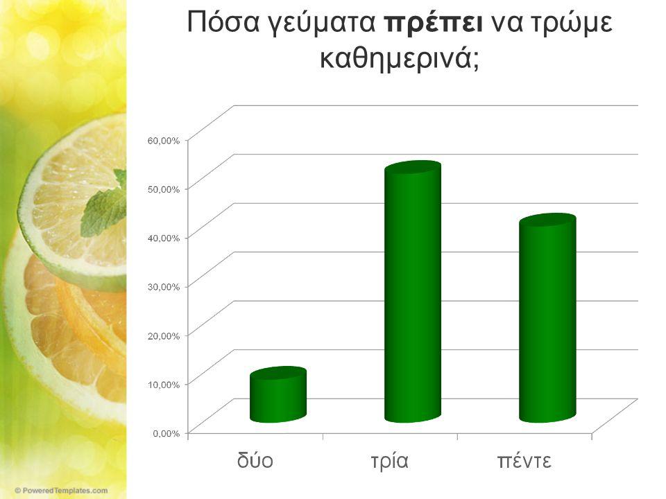 Πόσα γεύματα πρέπει να τρώμε καθημερινά;