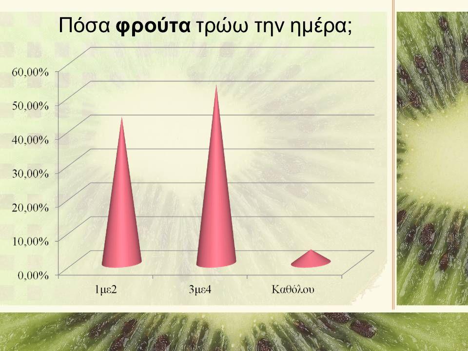 Πόσα φρούτα τρώω την ημέρα;