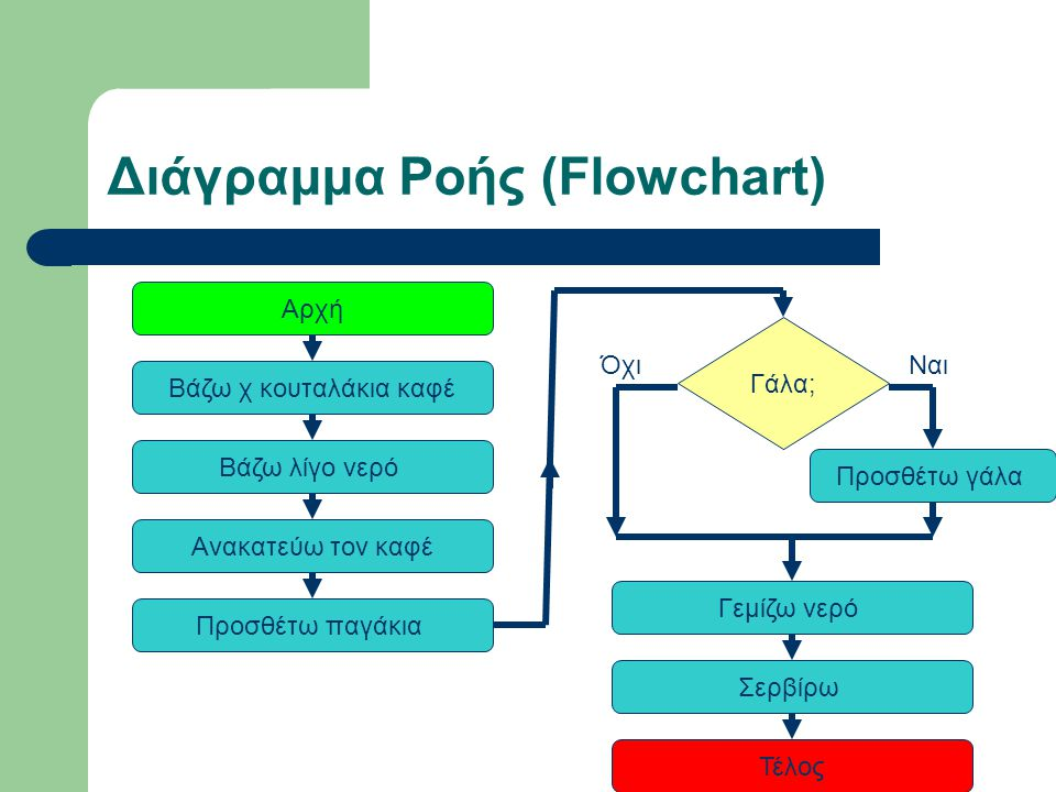 Διάγραμμα Ροής (Flowchart)