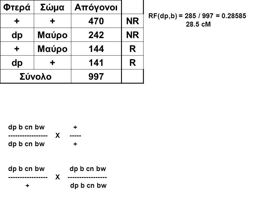 Φτερά Σώμα Απόγονοι + 470 dp Μαύρο 242 144 141 Σύνολο 997 NR R