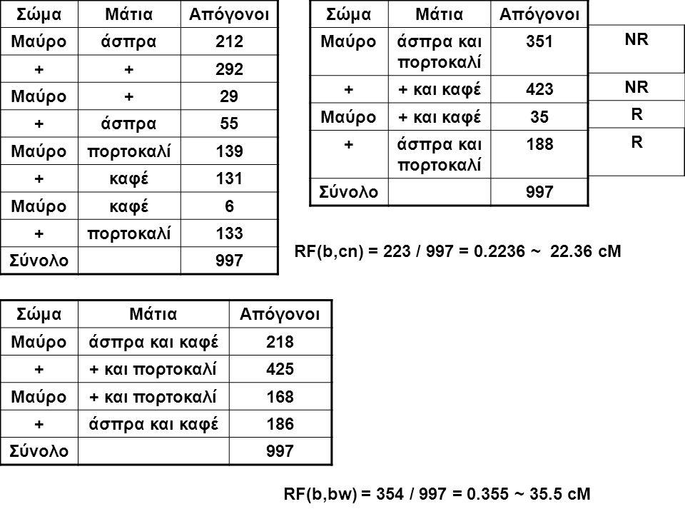 Σώμα Μάτια. Απόγονοι. Μαύρο. άσπρα. 212. + 292. 29. 55. πορτοκαλί. 139. καφέ. 131. 6. 133.