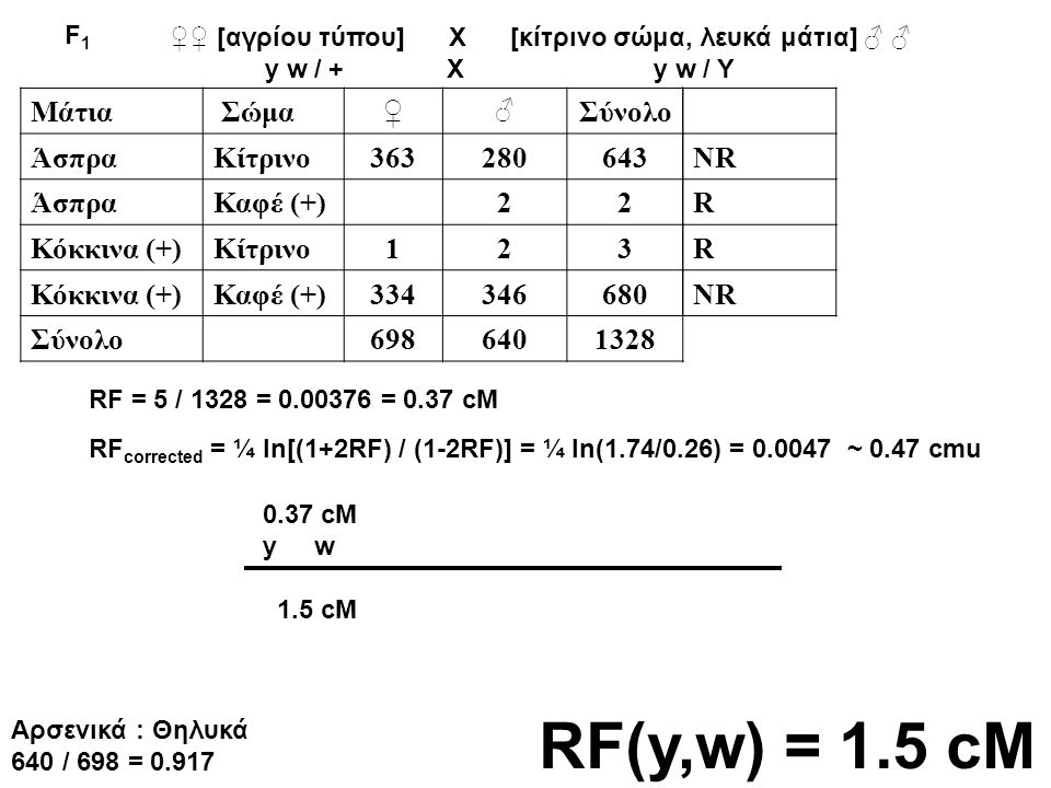 RF(y,w) = 1.5 cM Μάτια Σώμα ♀ Σύνολο Άσπρα Κίτρινο 363 280 643