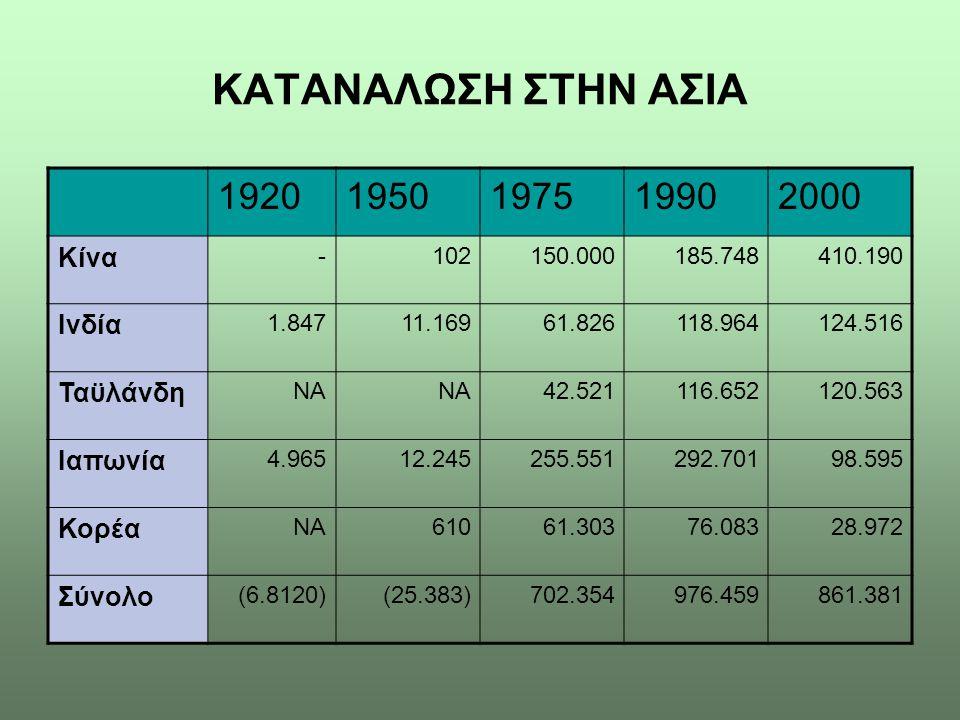 ΚΑΤΑΝΑΛΩΣΗ ΣΤΗΝ ΑΣΙΑ 1920 1950 1975 1990 2000 Κίνα Ινδία Ταϋλάνδη