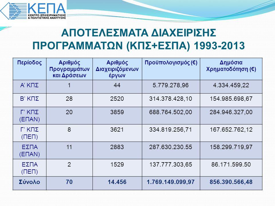 ΑΠΟΤΕΛΕΣΜΑΤΑ ΔΙΑΧΕΙΡΙΣΗΣ ΠΡΟΓΡΑΜΜΑΤΩΝ (ΚΠΣ+ΕΣΠΑ) 1993-2013