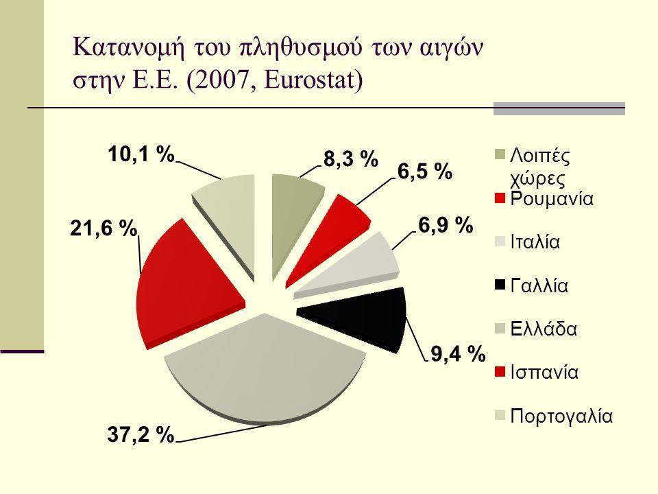 Κατανομή του πληθυσμού των αιγών στην Ε.Ε. (2007, Eurostat)