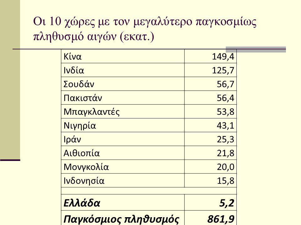 Οι 10 χώρες με τον μεγαλύτερο παγκοσμίως πληθυσμό αιγών (εκατ.)