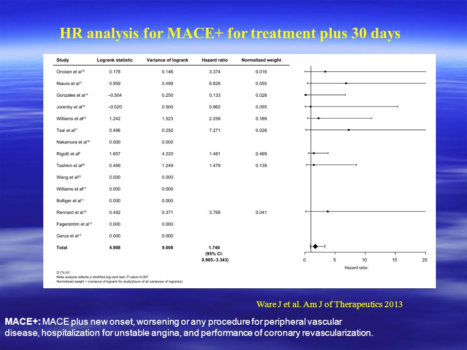 HR analysis for MACE+ for treatment plus 30 days