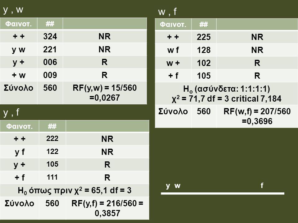y , w w , f y , f + + 324 NR y w 221 y + 006 R + w 009 Σύνολο 560