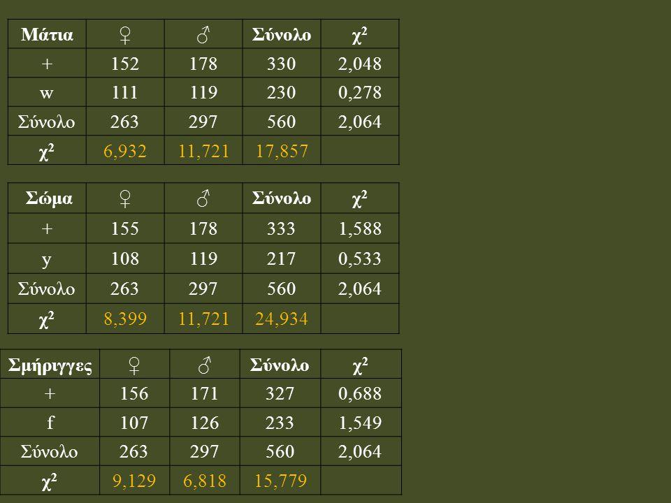 Μάτια ♀ ♂ Σύνολο. χ2. + 152. 178. 330. 2,048. w. 111. 119. 230. 0,278. 263. 297. 560.