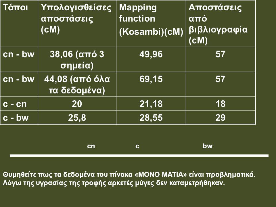 Υπολογισθείσες αποστάσεις (cM) Mapping function (Kosambi)(cM)