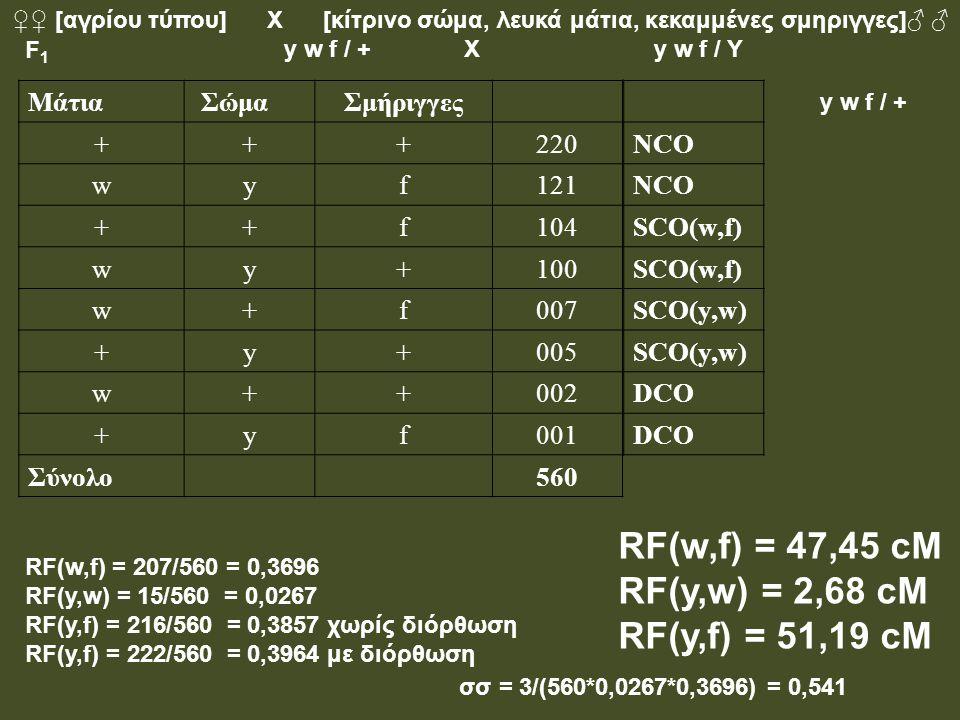 RF(w,f) = 47,45 cM RF(y,w) = 2,68 cM RF(y,f) = 51,19 cM Μάτια Σώμα