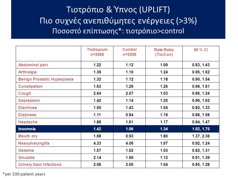 Τιοτρόπιο & Ύπνος (UPLIFT) Πιο συχνές ανεπιθύμητες ενέργειες (>3%) Ποσοστό επίπτωσης*: τιοτρόπιο>control
