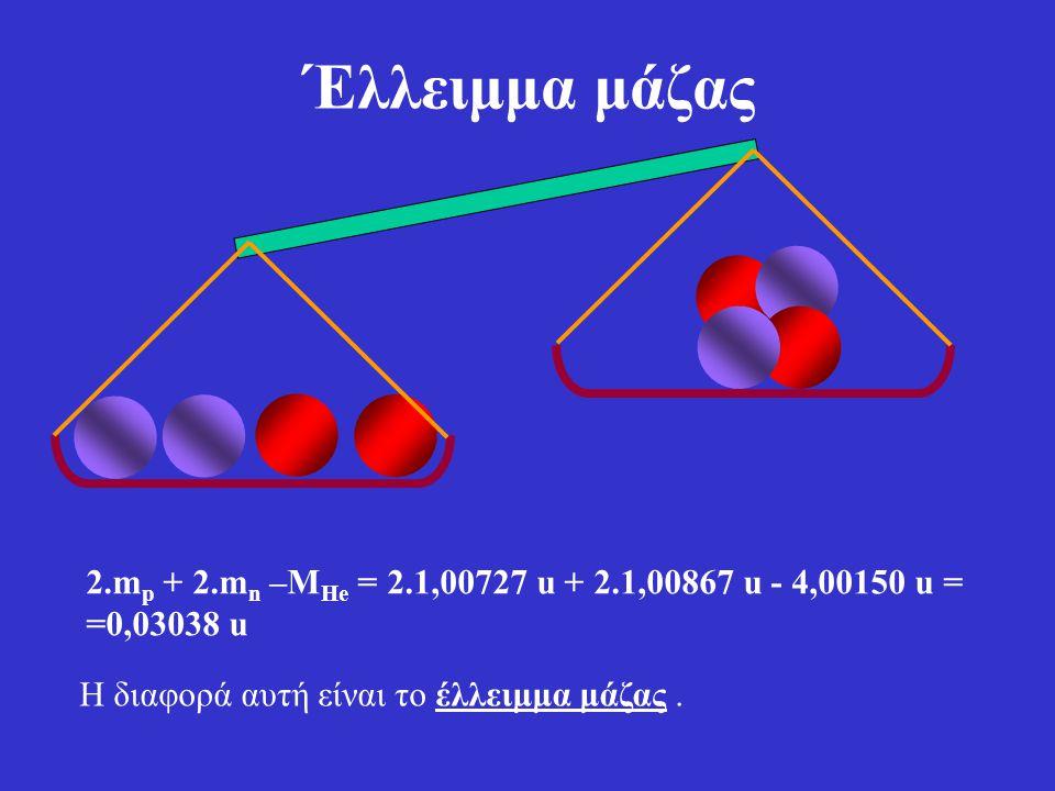 Έλλειμμα μάζας 2.mp + 2.mn –MHe = 2.1,00727 u + 2.1,00867 u - 4,00150 u = =0,03038 u.