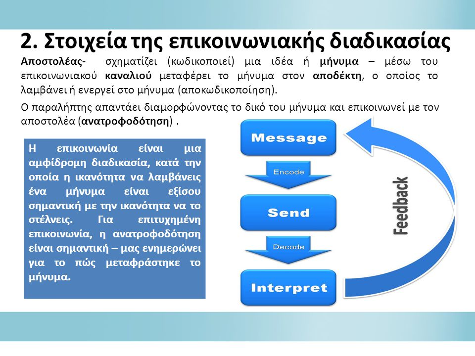 2. Στοιχεία της επικοινωνιακής διαδικασίας