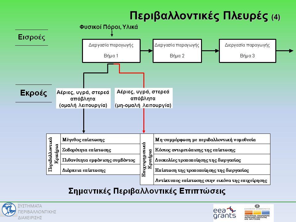 Περιβαλλοντικές Πλευρές (4)