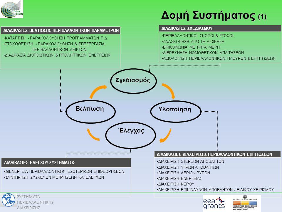 Δομή Συστήματος (1) Σχεδιασμός Βελτίωση Υλοποίηση Έλεγχος