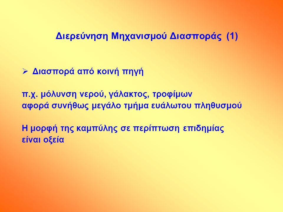 Διερεύνηση Μηχανισμού Διασποράς (1)