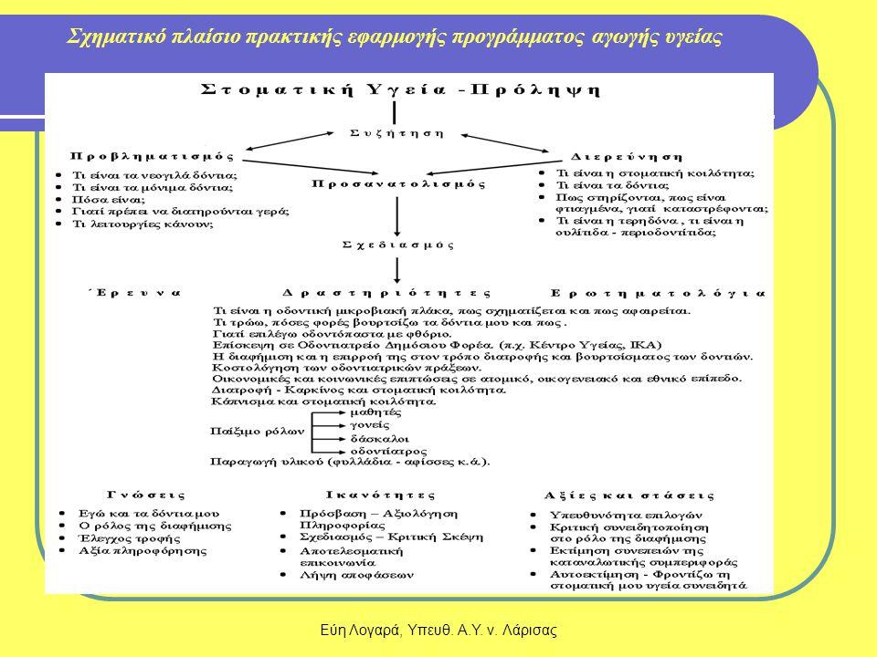 Σχηματικό πλαίσιο πρακτικής εφαρμογής προγράμματος αγωγής υγείας