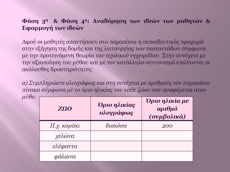Όριο ηλικίας ολογράφως Όριο ηλικία με αριθμό (συμβολικά)