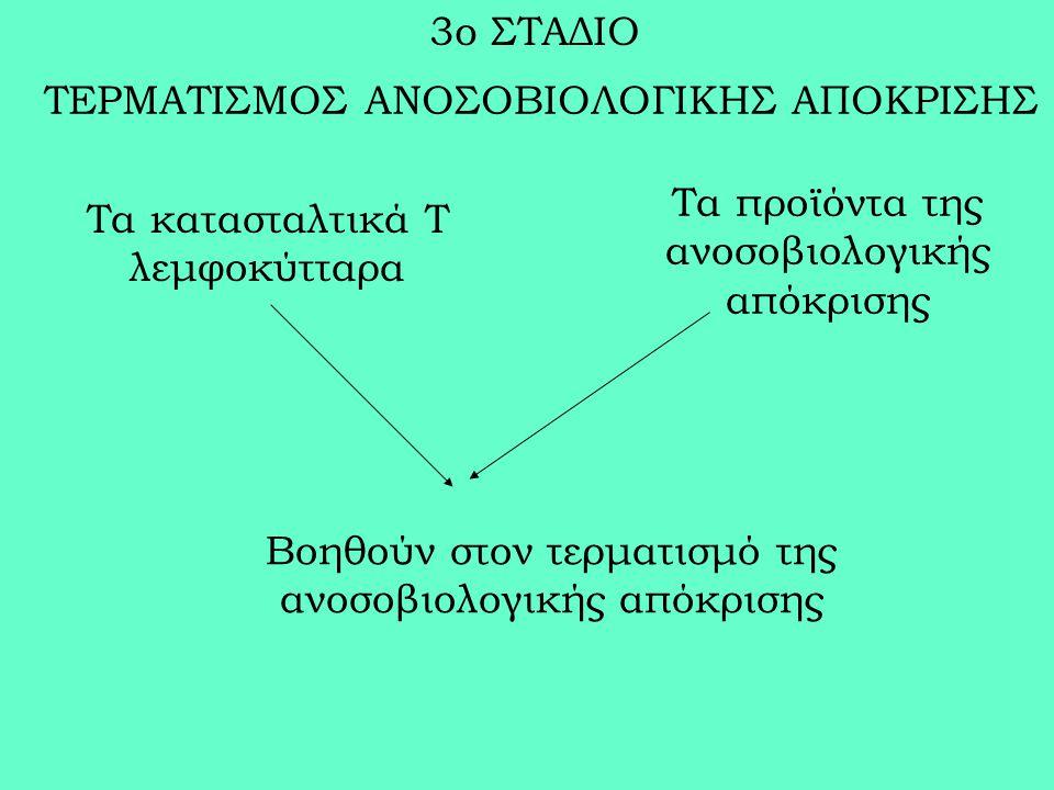 ΤΕΡΜΑΤΙΣΜΟΣ ΑΝΟΣΟΒΙΟΛΟΓΙΚΗΣ ΑΠΟΚΡΙΣΗΣ