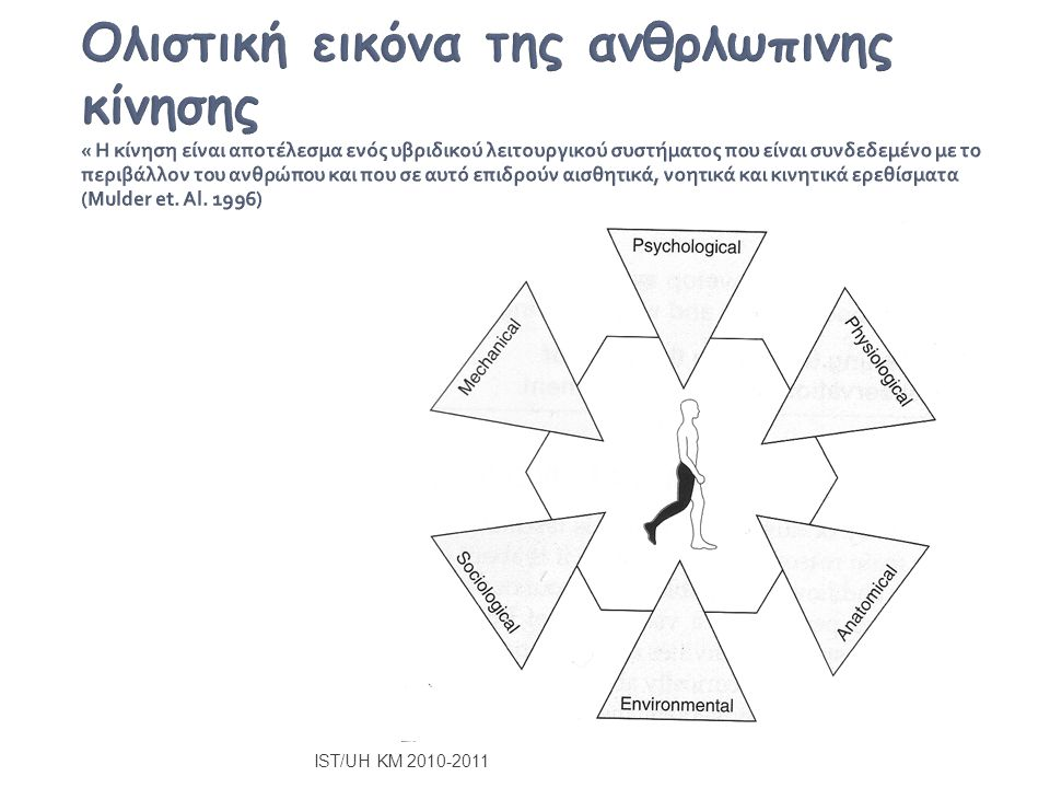Ολιστική εικόνα της ανθρλωπινης κίνησης « Η κίνηση είναι αποτέλεσμα ενός υβριδικού λειτουργικού συστήματος που είναι συνδεδεμένο με το περιβάλλον του ανθρώπου και που σε αυτό επιδρούν αισθητικά, νοητικά και κινητικά ερεθίσματα (Mulder et. Al. 1996)