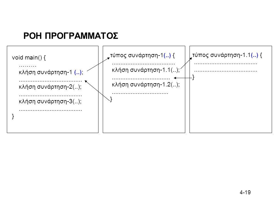 ΡΟΗ ΠΡΟΓΡΑΜΜΑΤΟΣ τύπος συνάρτηση-1(..) { τύπος συνάρτηση-1.1(..) {