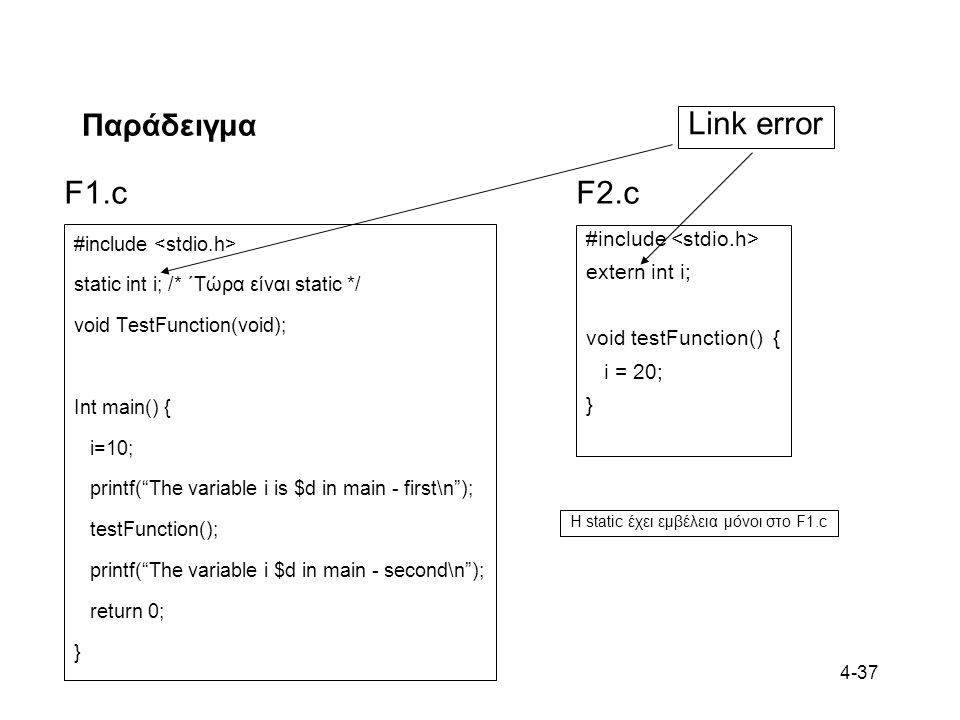 Link error F1.c F2.c Παράδειγμα #include <stdio.h> extern int i;