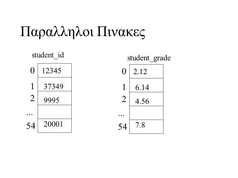 Παραλληλοι Πινακες 1 1 2 2 ... ... 54 54 student_id student_grade