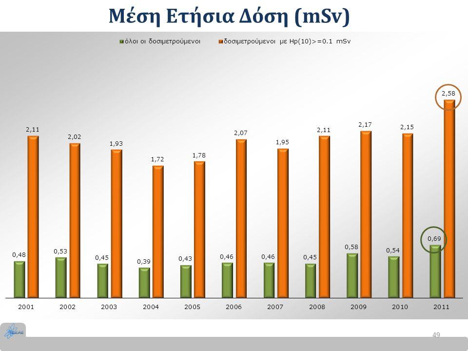 Μέση Ετήσια Δόση (mSv)