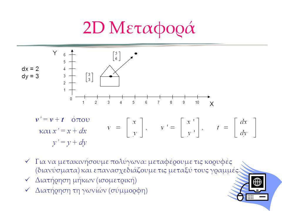 2D Μεταφορά και x' = x + dx y' = y + dy