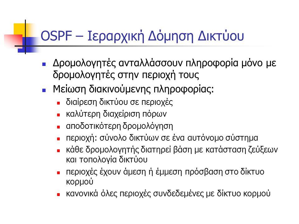 OSPF – Ιεραρχική Δόμηση Δικτύου