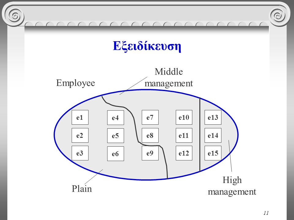 Εξειδίκευση Middle management Employee High management Plain e1 e4 e7