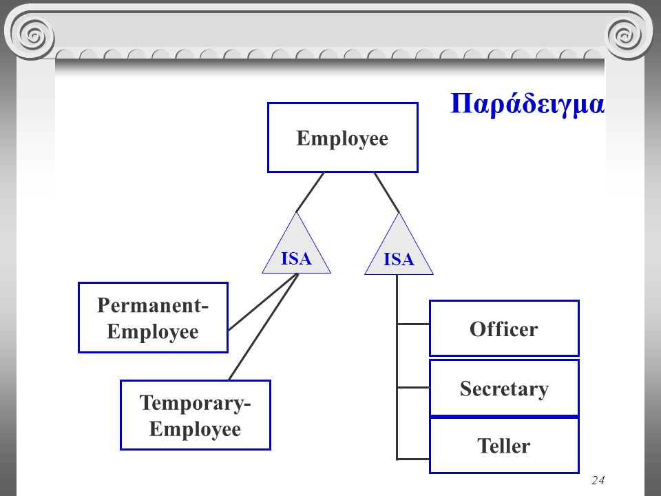 Παράδειγμα Employee Permanent- Employee Officer Secretary Temporary-