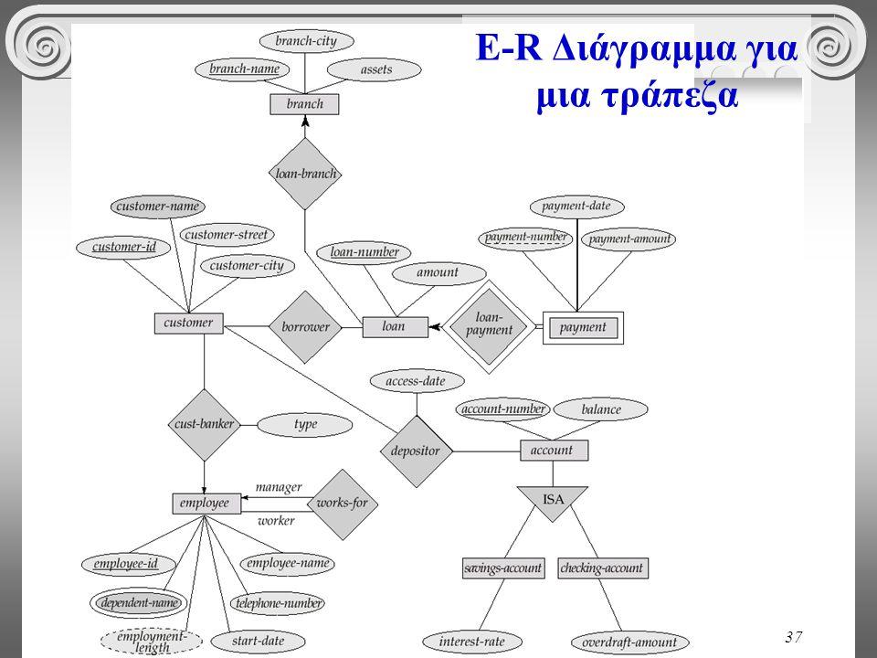 E-R Διάγραμμα για μια τράπεζα