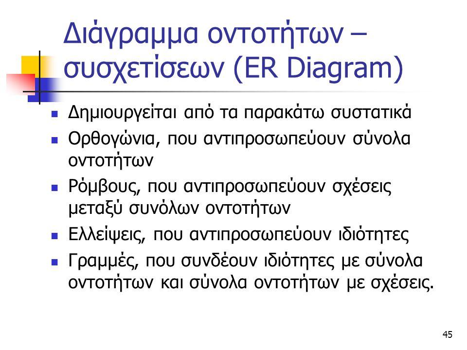 Διάγραμμα οντοτήτων – συσχετίσεων (ER Diagram)