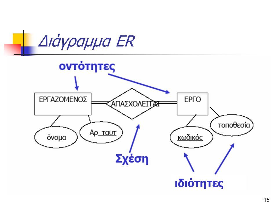 Διάγραμμα ER ιδιότητες