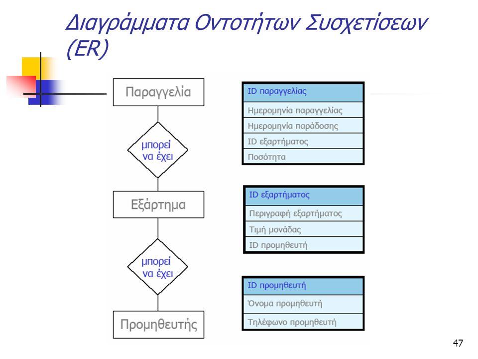 Διαγράμματα Οντοτήτων Συσχετίσεων (ER)