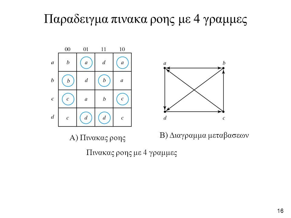 Παραδειγμα πινακα ροης με 4 γραμμες