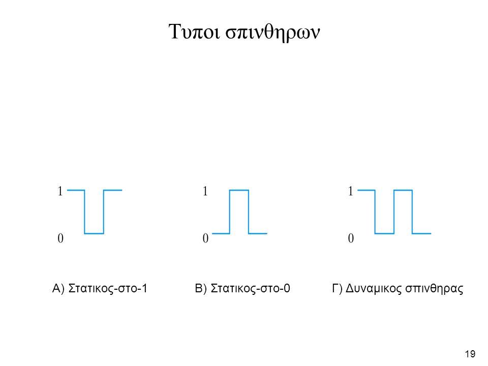 Τυποι σπινθηρων Α) Στατικος-στο-1 Β) Στατικος-στο-0