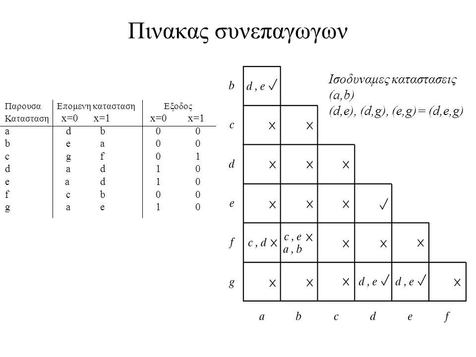 Πινακας συνεπαγωγων Ισοδυναμες καταστασεις (a,b)