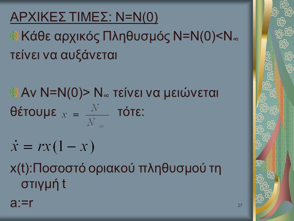 ΑΡΧΙΚΕΣ ΤΙΜΕΣ: Ν=Ν(0) Κάθε αρχικός Πληθυσμός Ν=Ν(0)<Ν∞ τείνει να αυξάνεται. Αν Ν=Ν(0)> Ν∞ τείνει να μειώνεται.