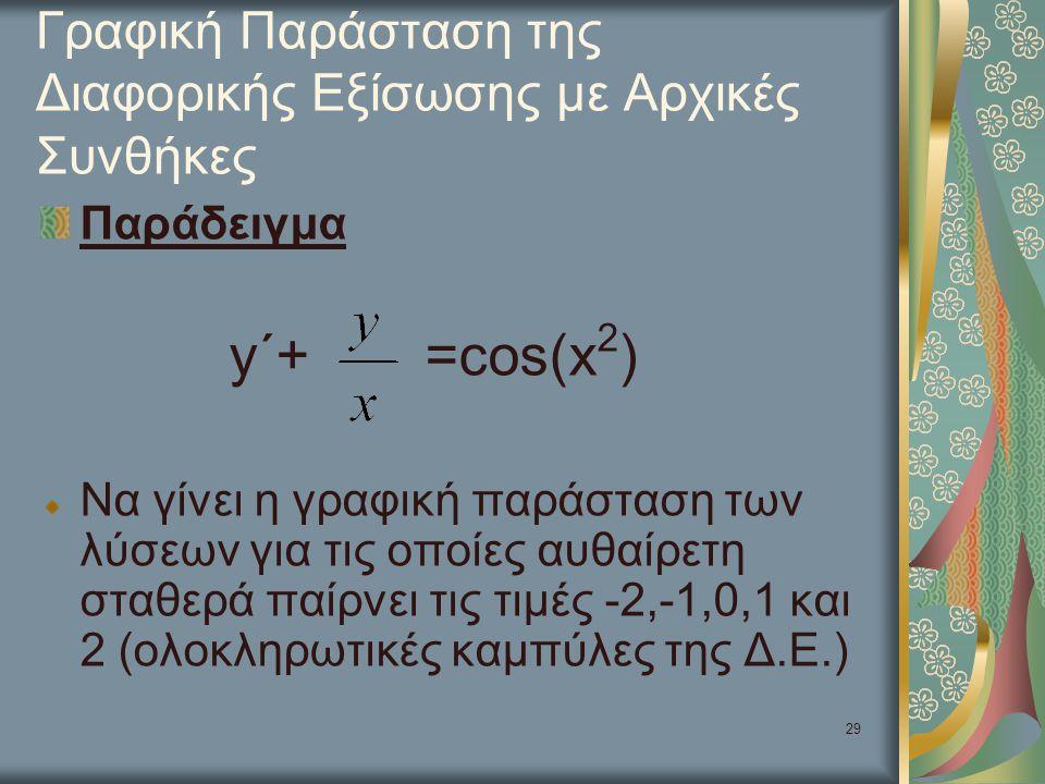 Γραφική Παράσταση της Διαφορικής Εξίσωσης με Αρχικές Συνθήκες