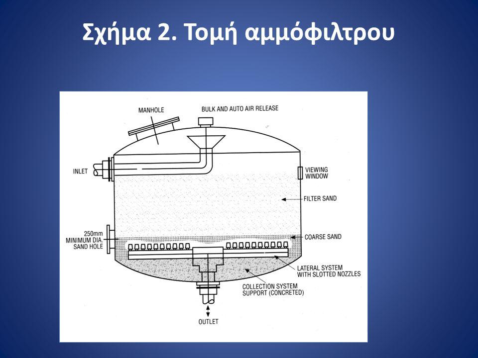 Σχήμα 2. Τομή αμμόφιλτρου