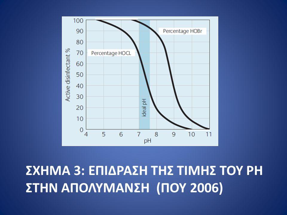 Σχημα 3: Επιδραςη της τιμης του pH ςτην απολυμανςη (ΠΟΥ 2006)