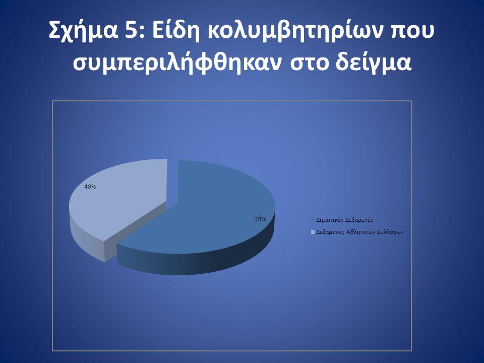 Σχήμα 5: Είδη κολυμβητηρίων που συμπεριλήφθηκαν στο δείγμα