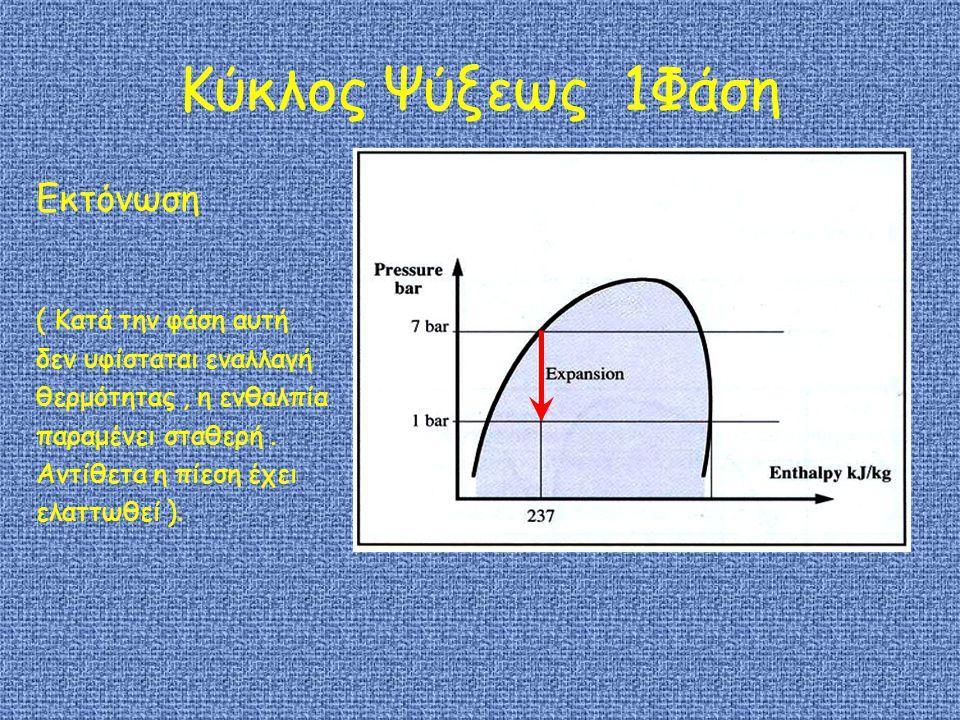 Κύκλος Ψύξεως 1Φάση Εκτόνωση ( Κατά την φάση αυτή