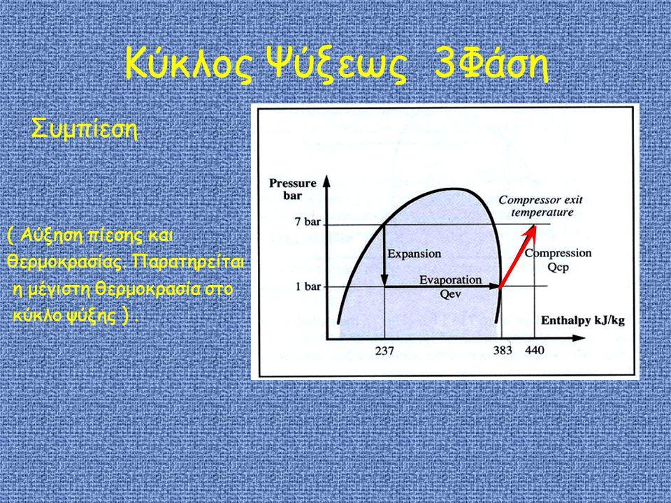 Κύκλος Ψύξεως 3Φάση Συμπίεση ( Αύξηση πίεσης και