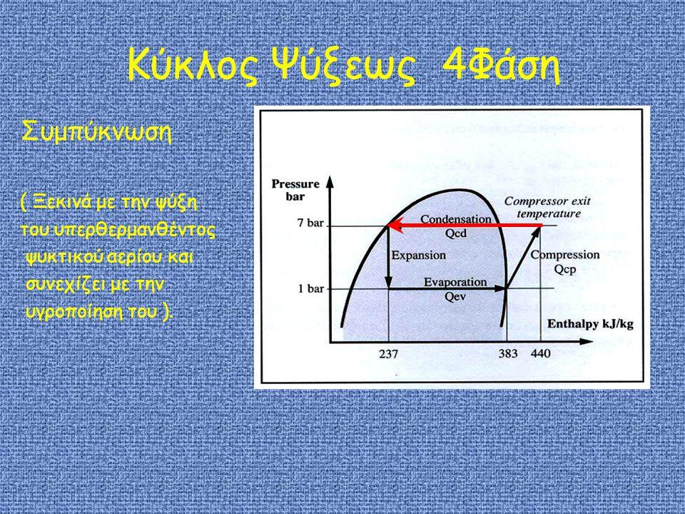 Κύκλος Ψύξεως 4Φάση Συμπύκνωση ( Ξεκινά με την ψύξη